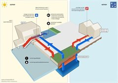 Infographic: Energie uit watersysteem